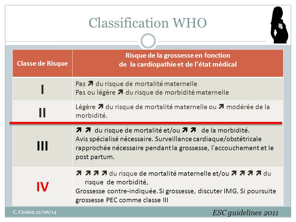 I II III IV Classification WHO Classe de Risque
