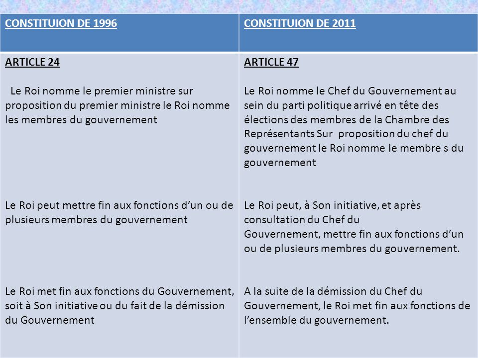 CONSTITUION DE 1996 CONSTITUION DE 2011. ARTICLE 24.