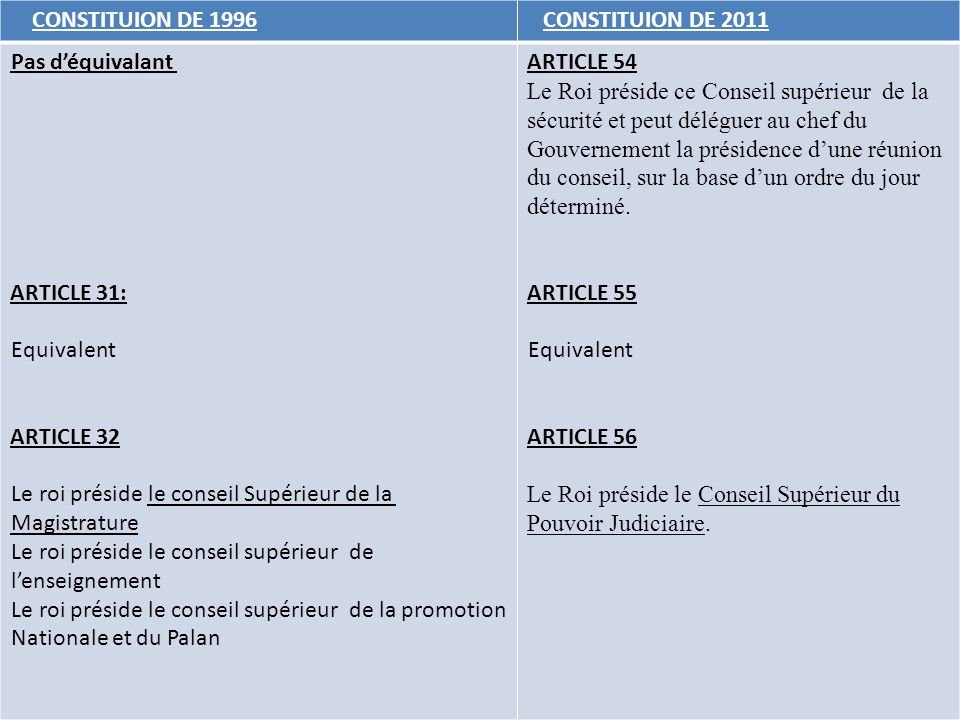 CONSTITUION DE 1996 CONSTITUION DE 2011. Pas d'équivalant. ARTICLE 31: Equivalent. ARTICLE 32.