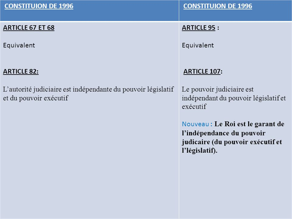 CONSTITUION DE 1996 ARTICLE 67 ET 68. Equivalent. ARTICLE 82: