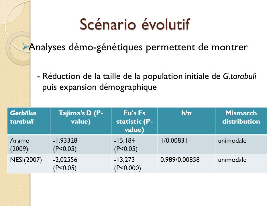 Fu s Fs statistic (P-value) Mismatch distribution