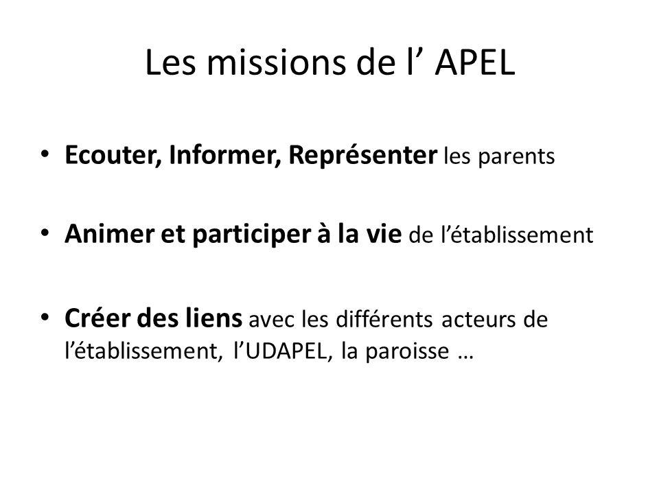 Les missions de l' APEL Ecouter, Informer, Représenter les parents