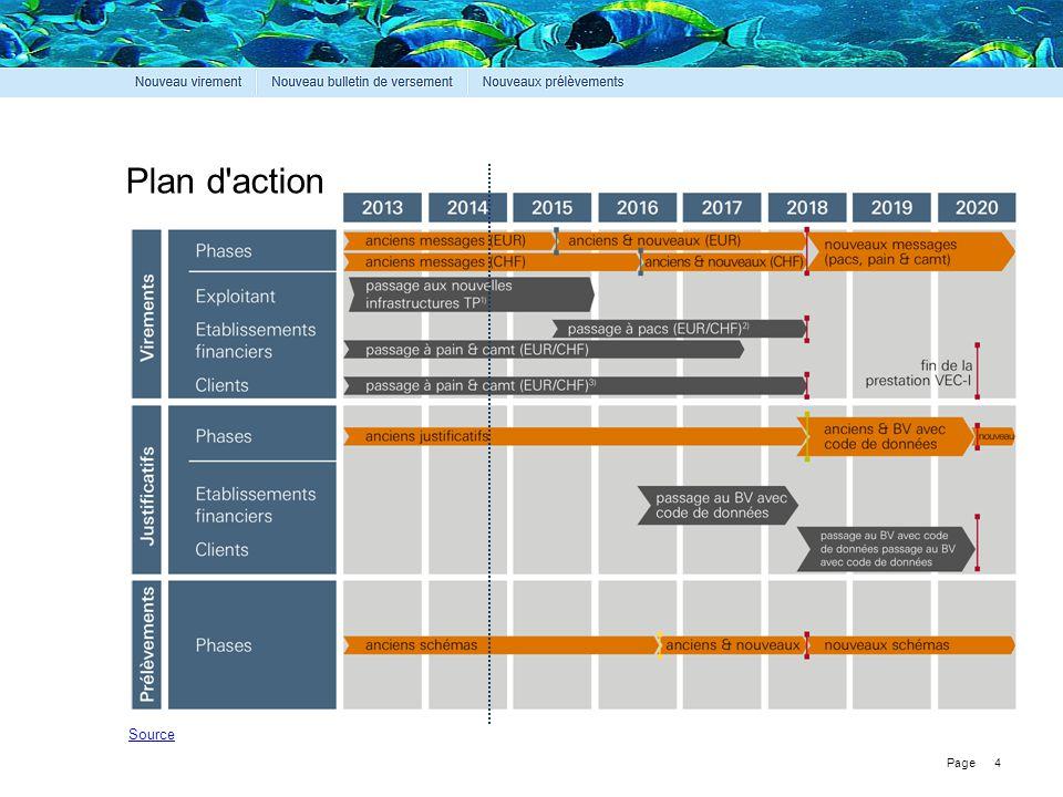 Plan d action Source