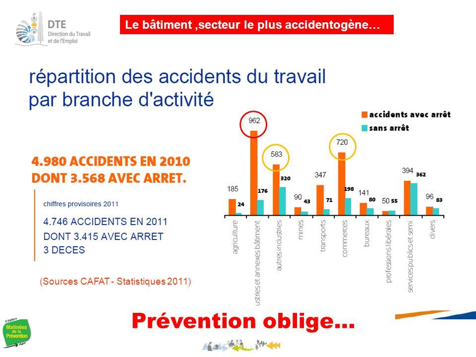 (Sources CAFAT - Statistiques 2011)