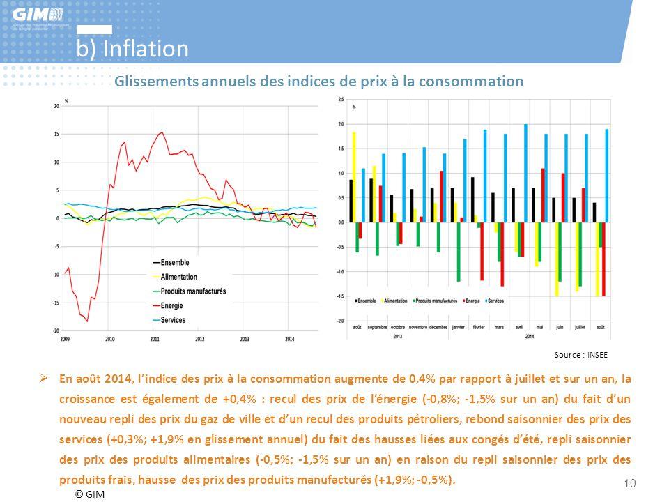 b) Inflation Glissements annuels des indices de prix à la consommation
