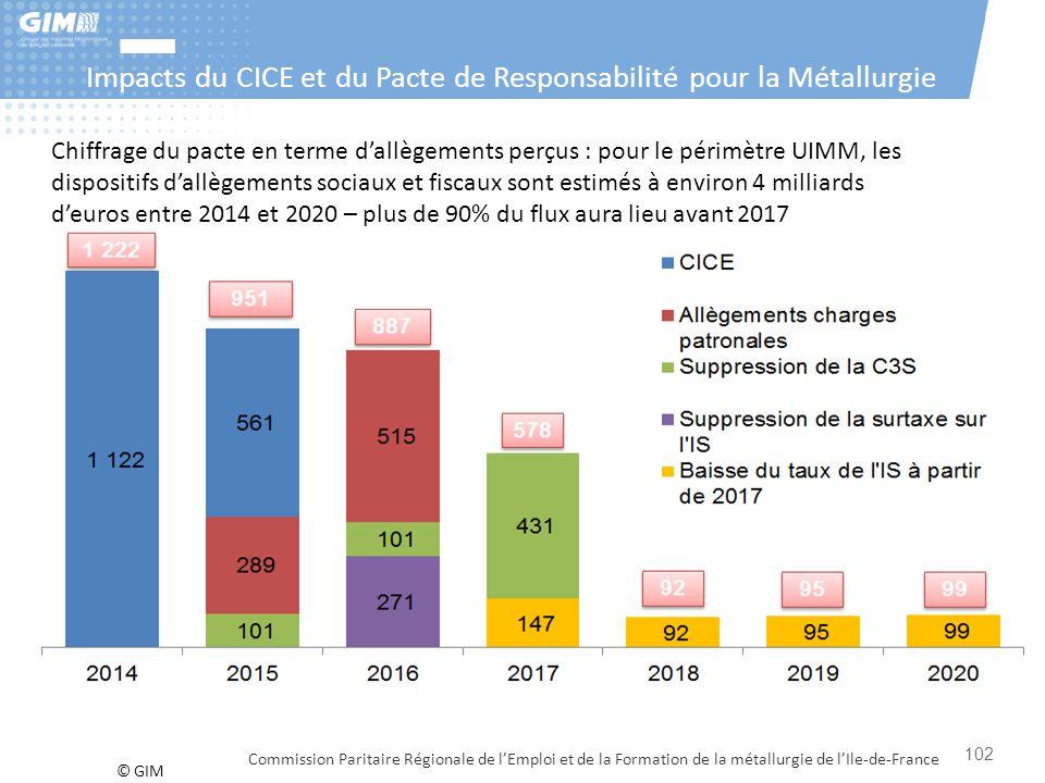 Impacts du CICE et du Pacte de Responsabilité pour la Métallurgie