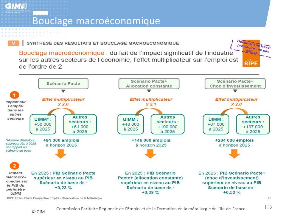 Bouclage macroéconomique