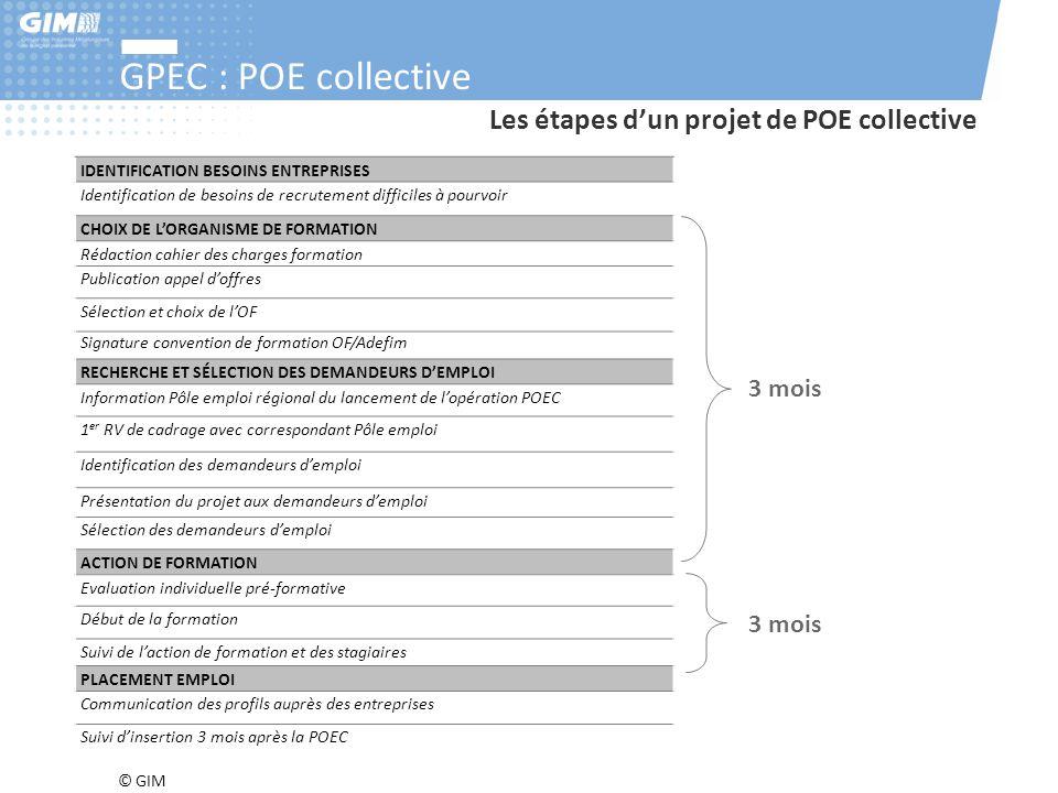 GPEC : POE collective Les étapes d'un projet de POE collective 3 mois