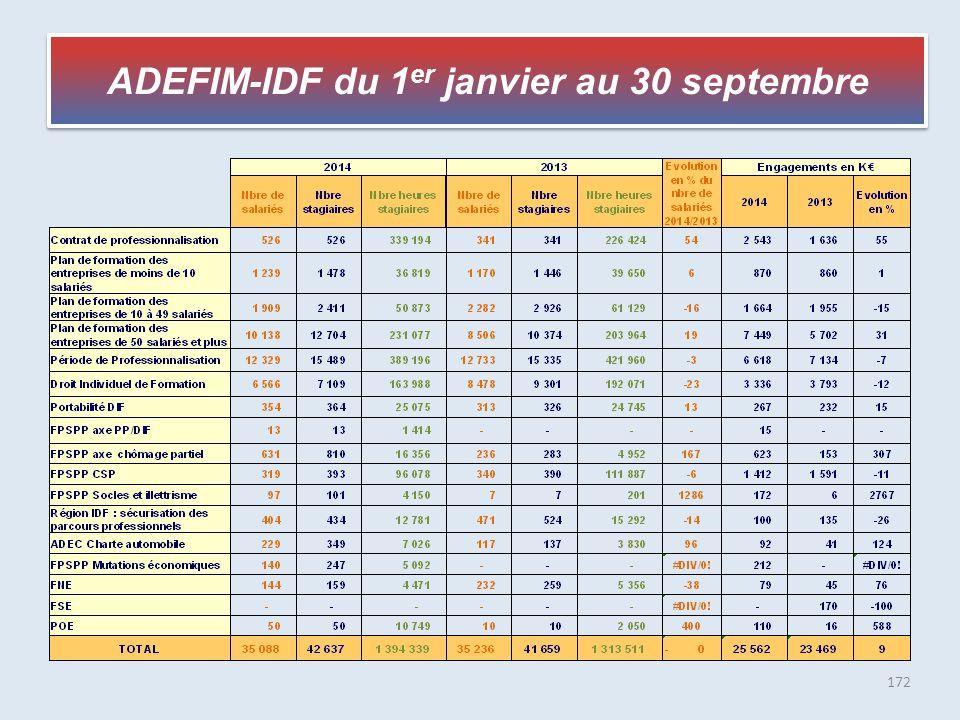 ADEFIM-IDF du 1er janvier au 30 septembre