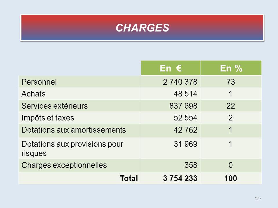 CHARGES En € En % Personnel 2 740 378 73 Achats 48 514 1