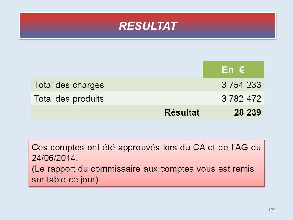 RESULTAT En € Total des charges 3 754 233 Total des produits 3 782 472
