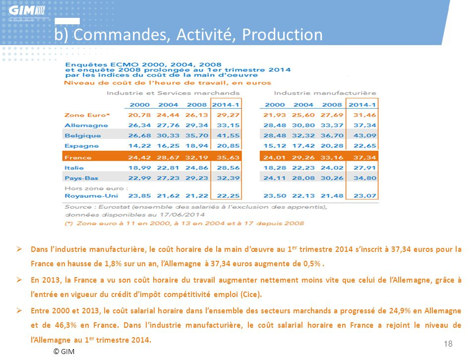 b) Commandes, Activité, Production