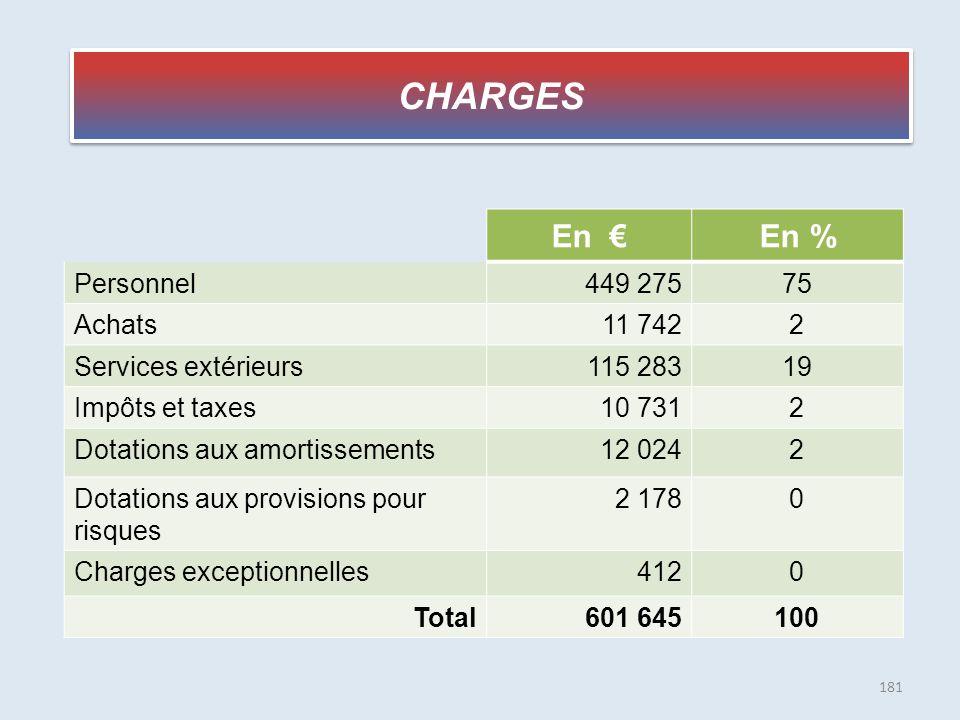 CHARGES En € En % Personnel 449 275 75 Achats 11 742 2