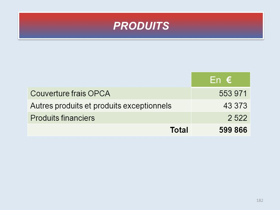 PRODUITS En € Couverture frais OPCA 553 971