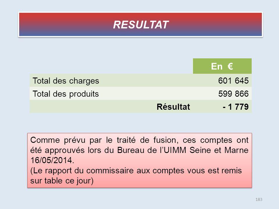 RESULTAT En € Total des charges 601 645 Total des produits 599 866