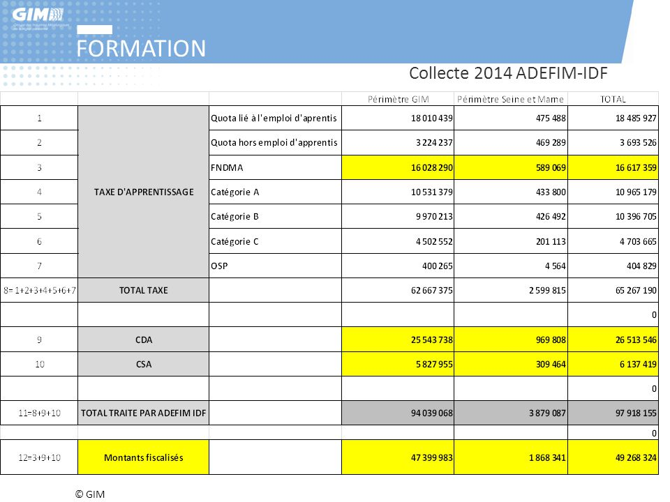 FORMATION Collecte 2014 ADEFIM-IDF