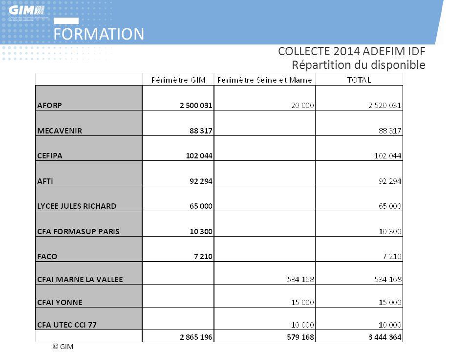 FORMATION COLLECTE 2014 ADEFIM IDF Répartition du disponible