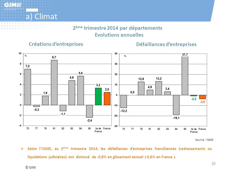 a) Climat 2ème trimestre 2014 par départements Evolutions annuelles