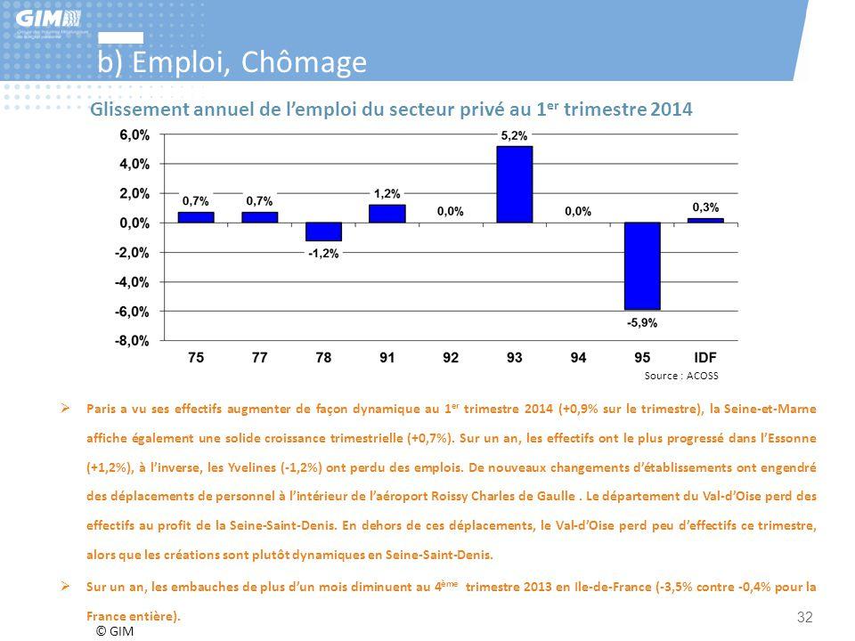 b) Emploi, Chômage Glissement annuel de l'emploi du secteur privé au 1er trimestre 2014. Source : ACOSS.