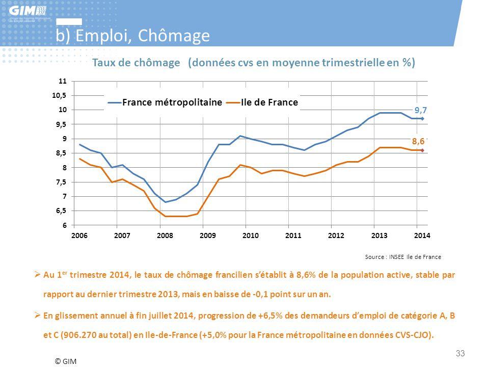 b) Emploi, Chômage Taux de chômage (données cvs en moyenne trimestrielle en %) Source : INSEE Ile de France.