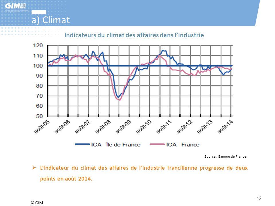 a) Climat Indicateurs du climat des affaires dans l'industrie
