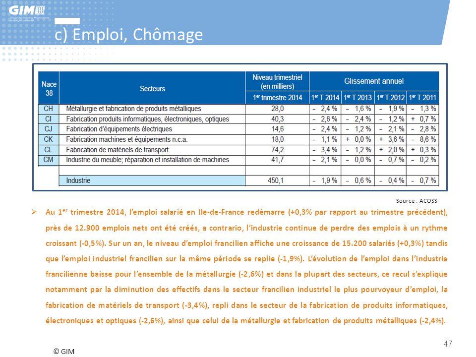 c) Emploi, Chômage Source : ACOSS.