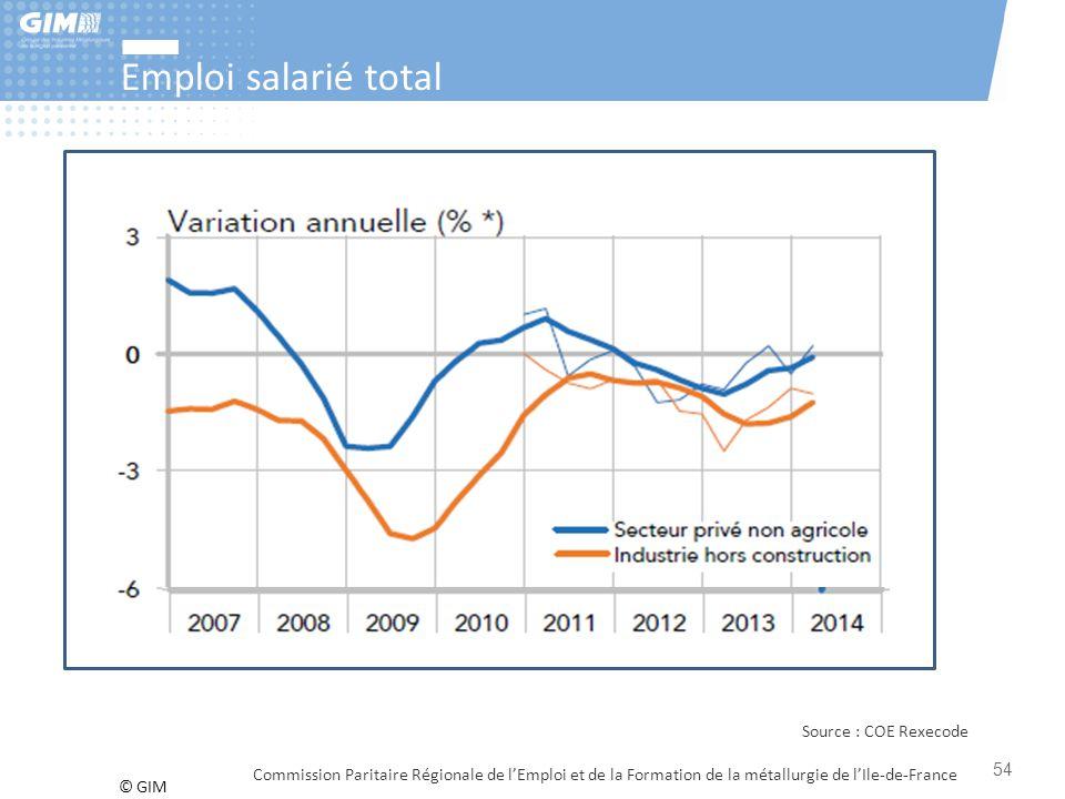 Emploi salarié total Source : COE Rexecode