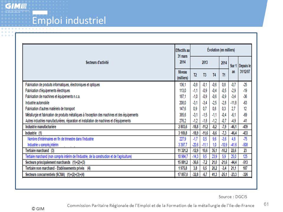 Emploi industriel Source : DGCIS