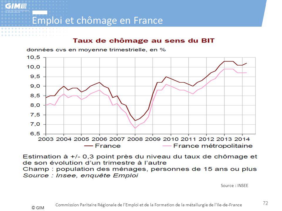 Emploi et chômage en France
