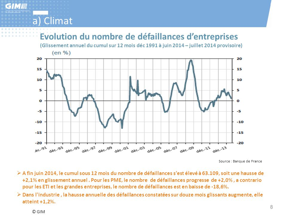 a) Climat Evolution du nombre de défaillances d'entreprises