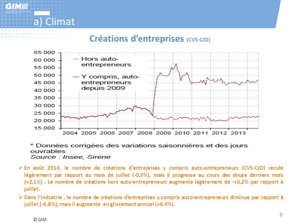 a) Climat Créations d'entreprises (CVS-CJO)