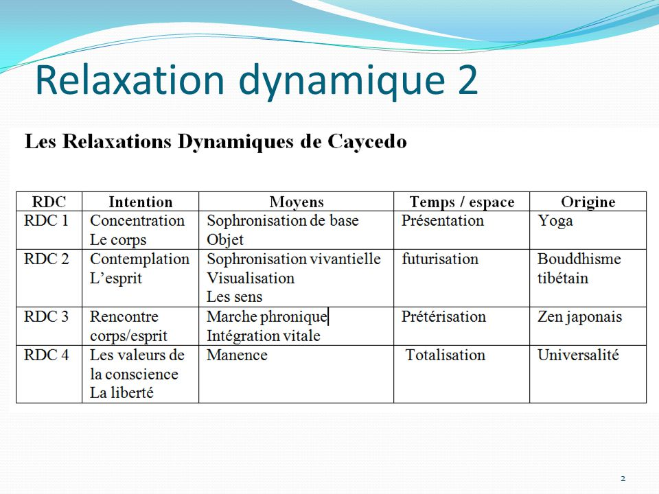 Relaxation dynamique 2