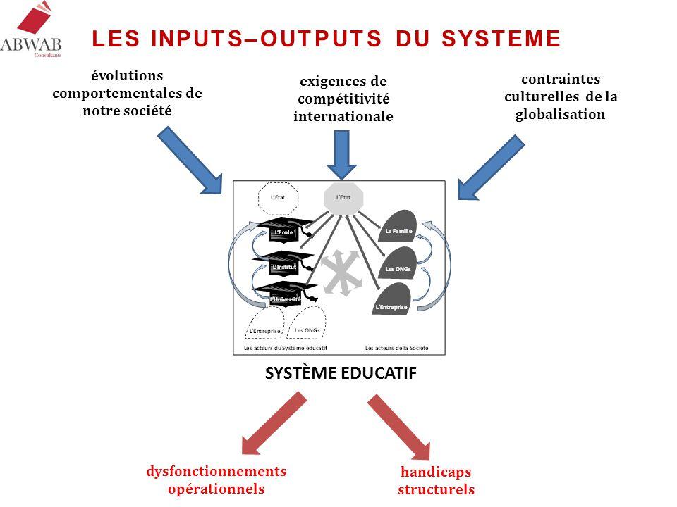 LES INPUTS–OUTPUTS DU SYSTEME
