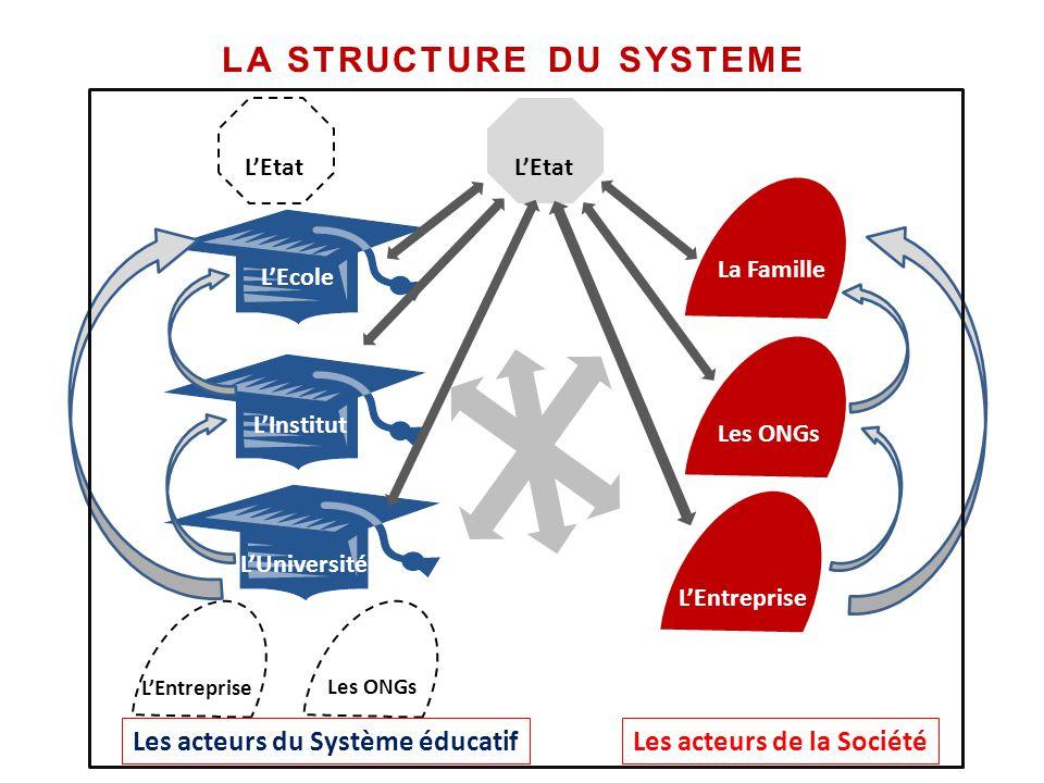 LA STRUCTURE DU SYSTEME