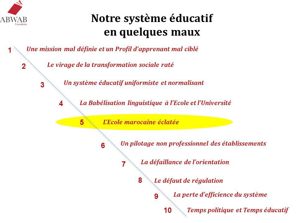 Notre système éducatif en quelques maux