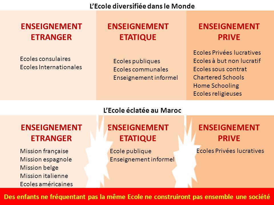 L'Ecole diversifiée dans le Monde L'Ecole éclatée au Maroc