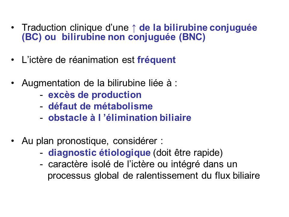 Traduction clinique d'une ↑ de la bilirubine conjuguée (BC) ou bilirubine non conjuguée (BNC)