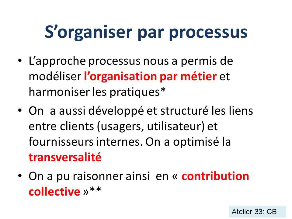 S'organiser par processus