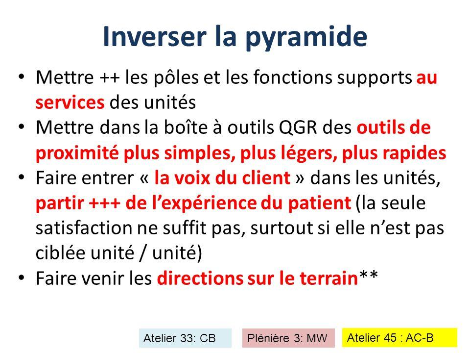 Inverser la pyramide Mettre ++ les pôles et les fonctions supports au services des unités.