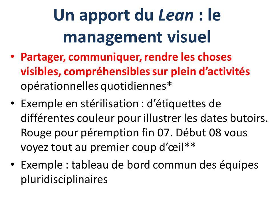 Un apport du Lean : le management visuel
