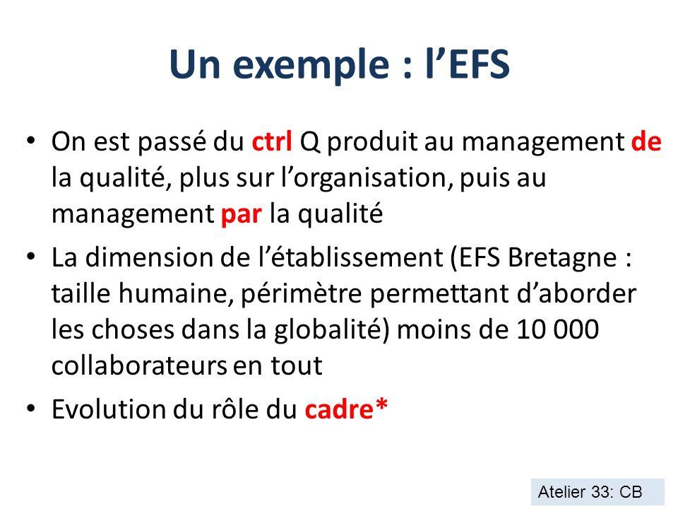 Un exemple : l'EFS On est passé du ctrl Q produit au management de la qualité, plus sur l'organisation, puis au management par la qualité.