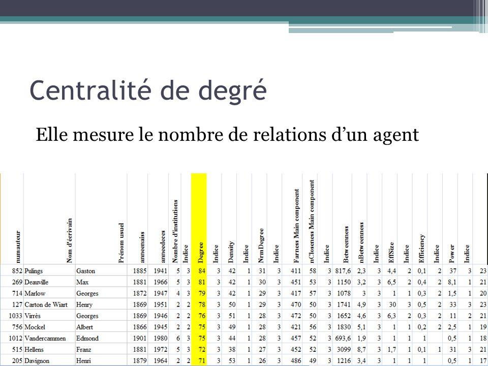 Centralité de degré Elle mesure le nombre de relations d'un agent