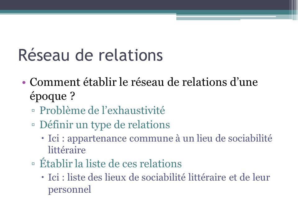 Réseau de relations Comment établir le réseau de relations d'une époque Problème de l'exhaustivité.