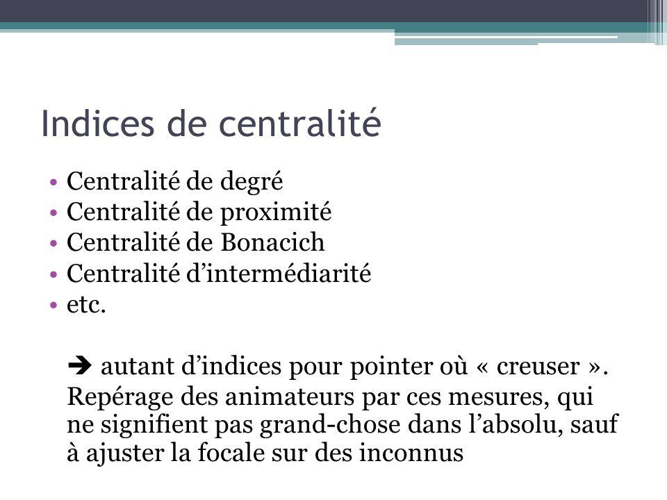 Indices de centralité Centralité de degré Centralité de proximité