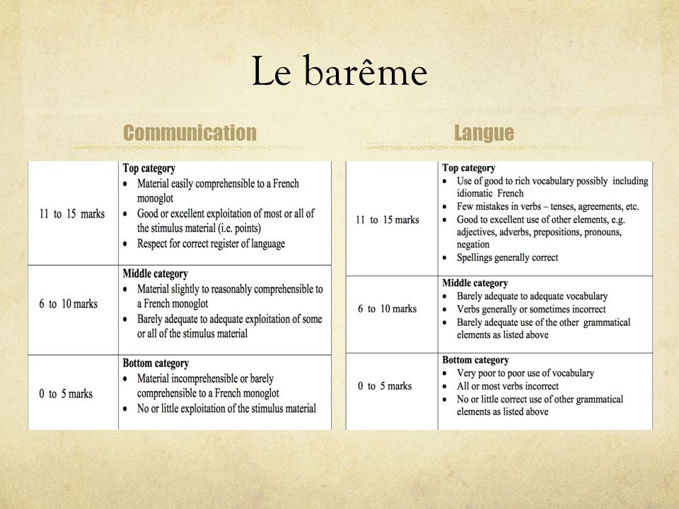 Le barême Communication Langue