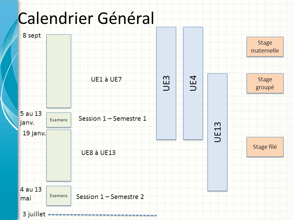 Calendrier Général UE3 UE4 UE13 8 sept UE1 à UE7 5 au 13 janv.