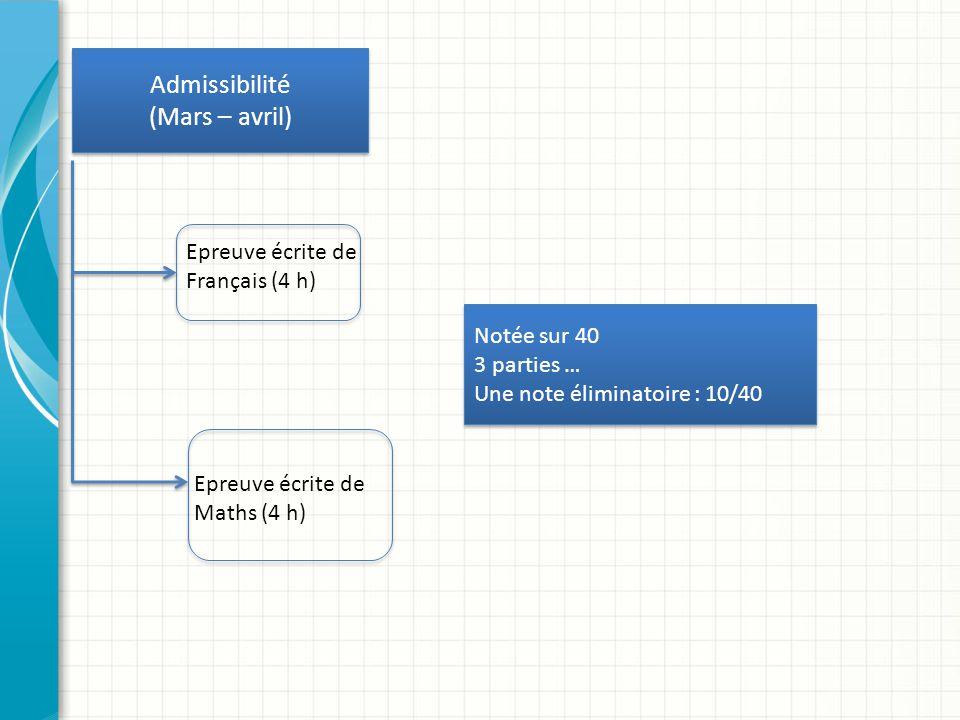 Admissibilité (Mars – avril) Epreuve écrite de Français (4 h)