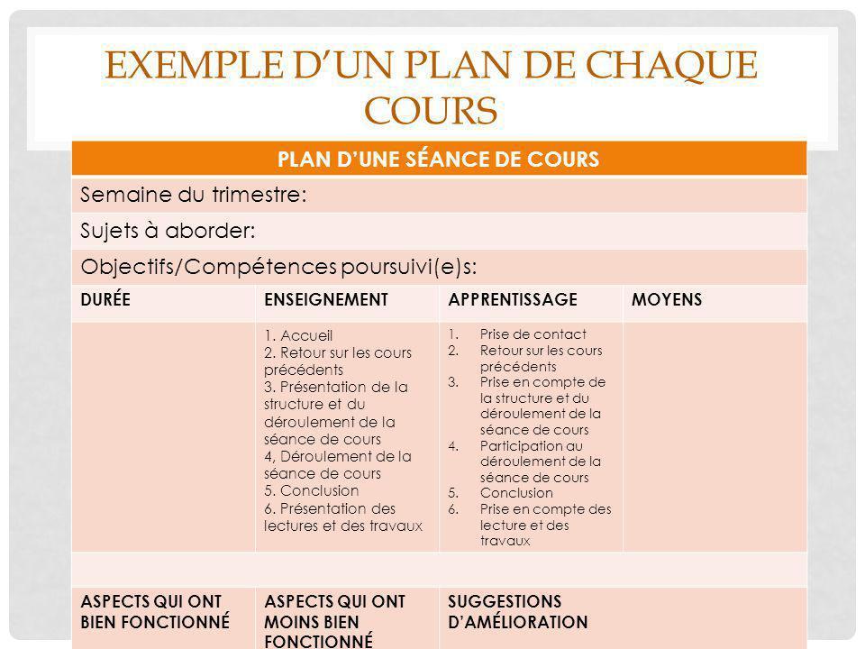 Exemple d'un plan de chaque cours