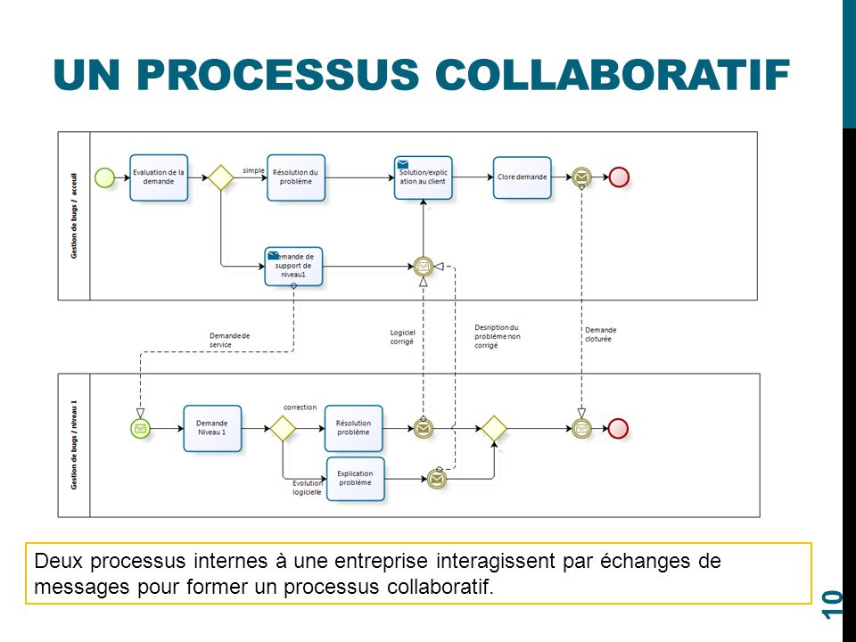Un processus collaboratif