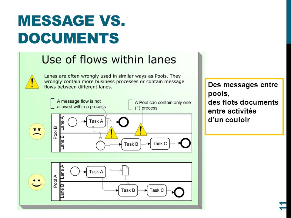 Message vs. Documents Des messages entre pools,